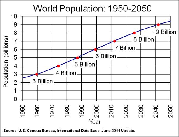 """Graph of World Population: 1950-2050"", www.census.gov"