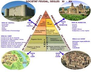 Croquis de la organització feudal a l'edat mitjana i les seves interelacions i formes de vida.