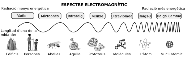 espectre electromagnetic
