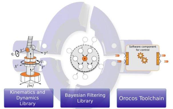 Orocos