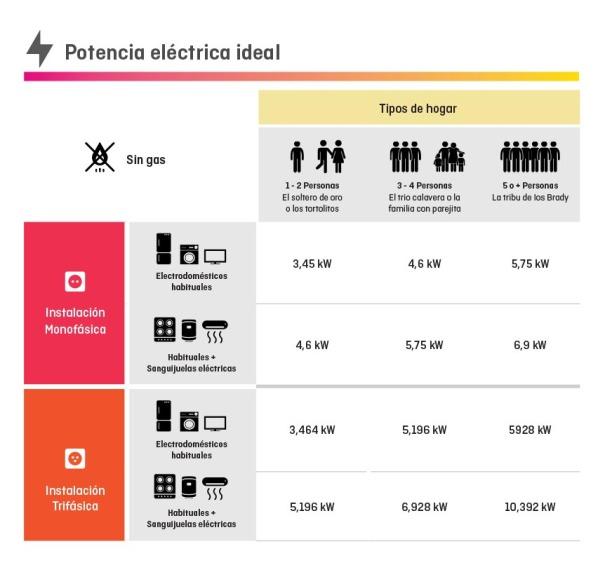 Potència elèctrica ideal sense gas a Holaluz